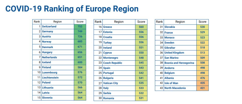 Cele mai sigure țări din Europa în contextul COVID-19: România nu ocupă locuri fruntașe