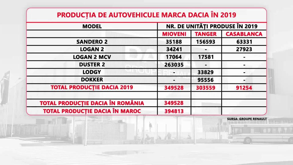 Producția de autovehicule Dacia în 2019.