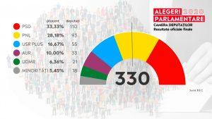 Cum va arăta viitor Parlament. Câți senatori și deputați vor fi din fiecare partid în parte