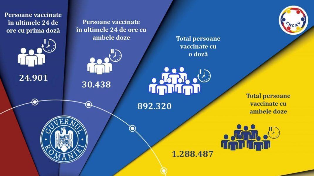 bilantul-vaccinarii