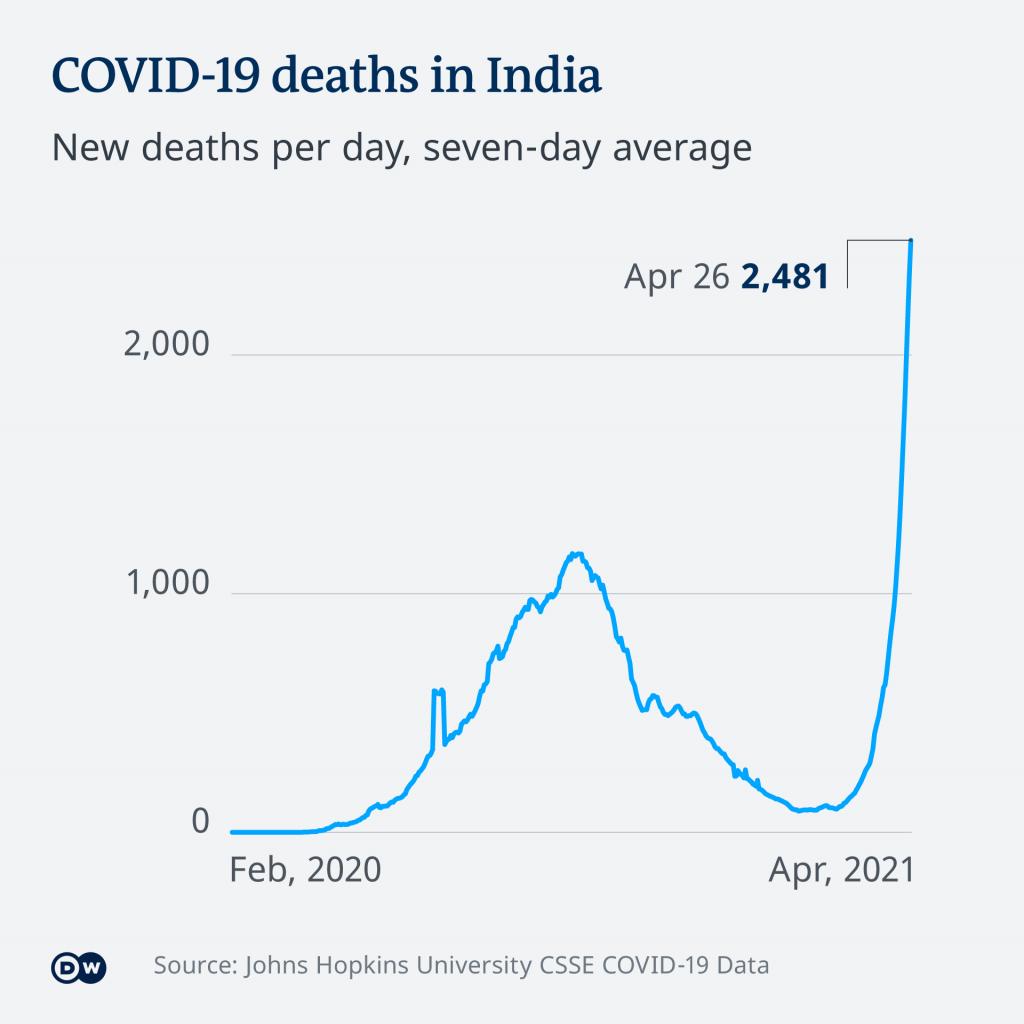 Evoluția epidemiei de COVID din India în primele luni din 2021.