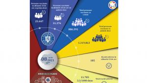 CNCAV: Aproape 57.000 de români au fost vaccinați în ultimele 24 de ore