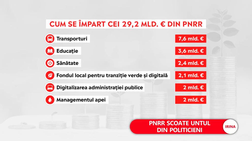 Totalul de 29.2 miliarde de euro din PNRR s-ar împărți astfel:  7.6 miliarde de euro pentru Transporturi; 3.6 miliarde de euro pentru Educație; 2.4 miliarde de euro pentru Sănătate; 2.1 miliarde de euro pentru fondul local pentru tranziție verde și digitală; 2 miliarde de euro pentru digitalizarea administrației publice; 2 miliarde de euro pentru managementul apei.