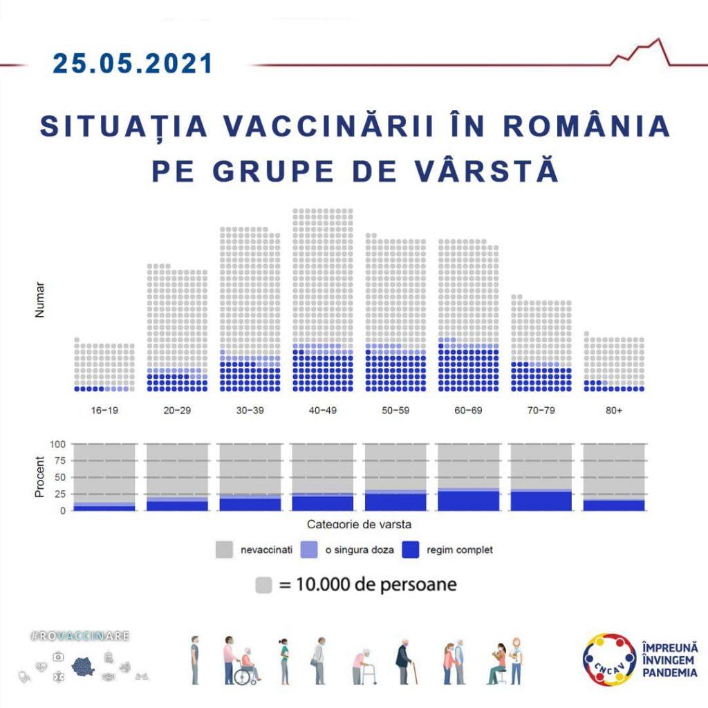 Situația vaccinării pe grupe de vârstă, în România, la data de 25 mai 2021.