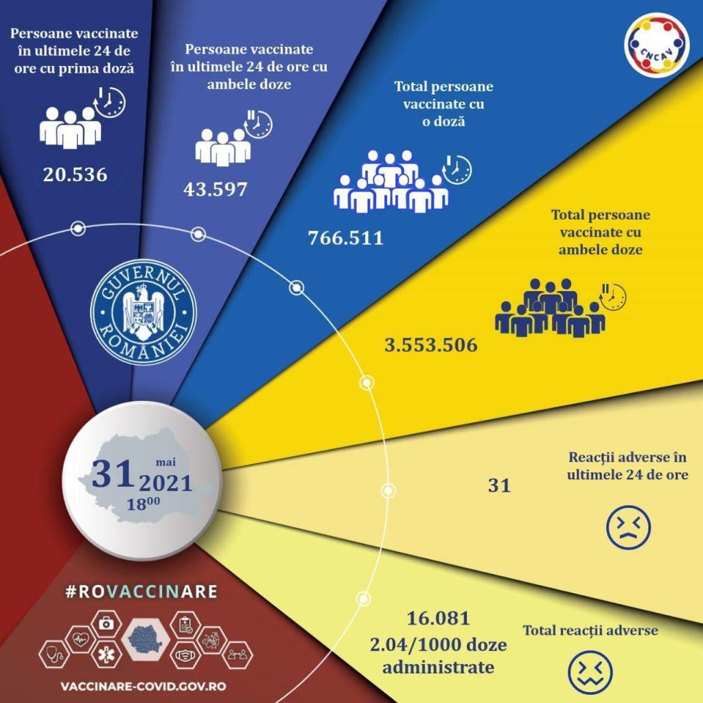 Bilanțul vaccinării în România, luni, 30 mai 2021.