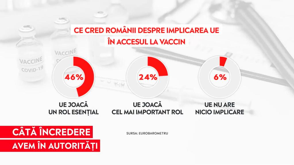 Grafic cu ce cred românii despre implicarea Uniunii Europene în  accesul la vaccinarea anti-COVID.