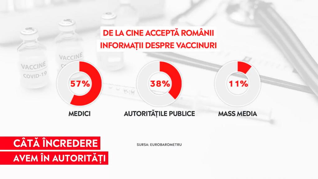 Grafic cu cifre despre cât de mult acceptă românii informații despre vaccinare de la autorități.