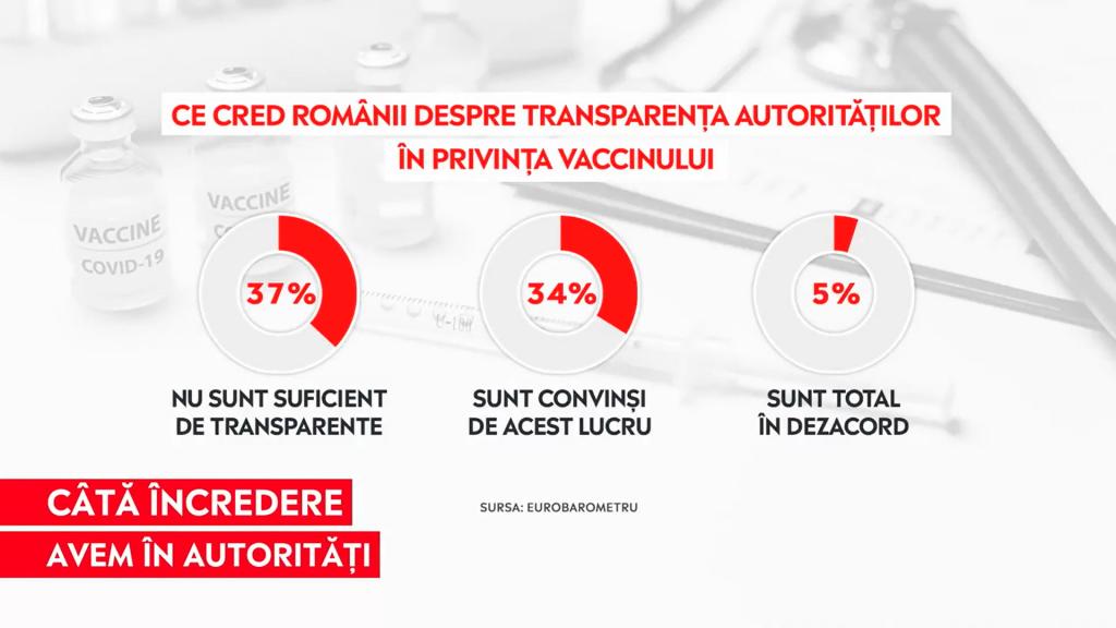 Grafic cu ce cred românii despre transparența autorităților în privința vaccinului.