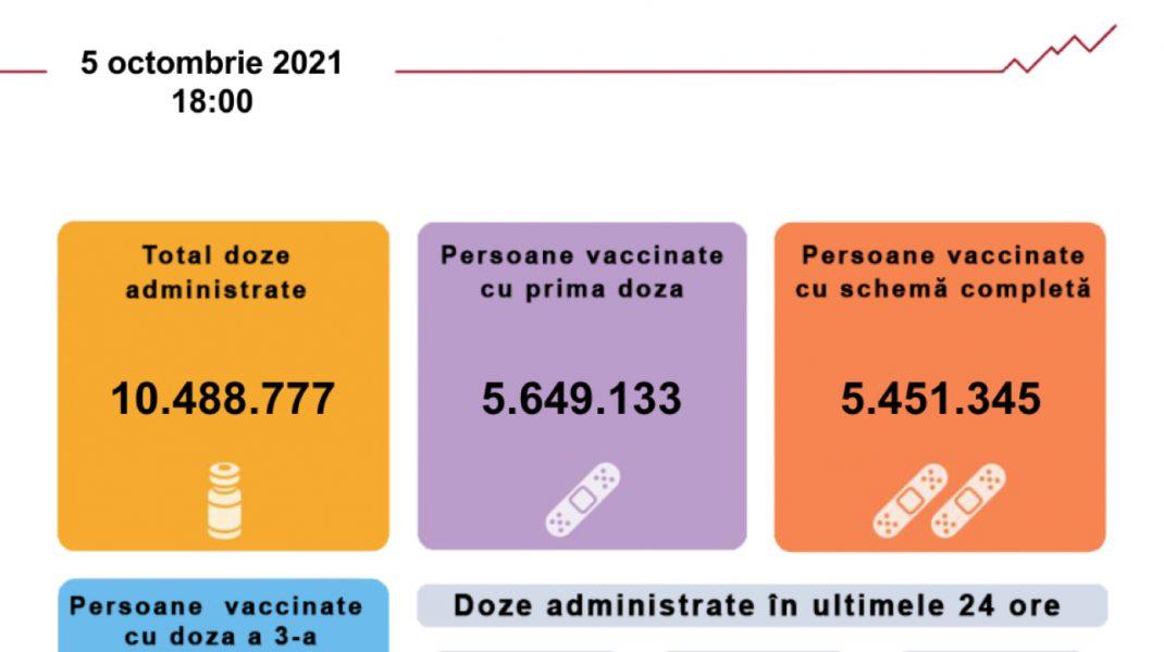 Bilanţul de vaccinări în ultimele 24 de ore: Peste 60.000 de persoane au fost vaccinate.