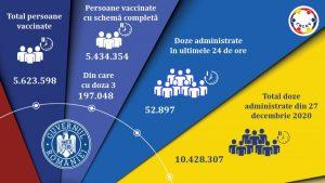 Peste 52.000 de români s-au vaccinat în ultimele 24 de ore
