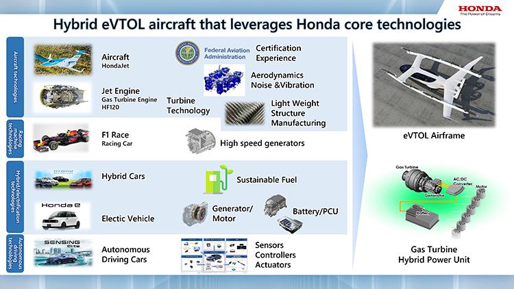 Honda vrea mașini zburătoare